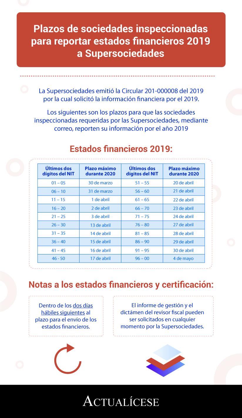 [Infografía] Plazos de sociedades inspeccionadas para reportar estados financieros 2019 a Supersociedades