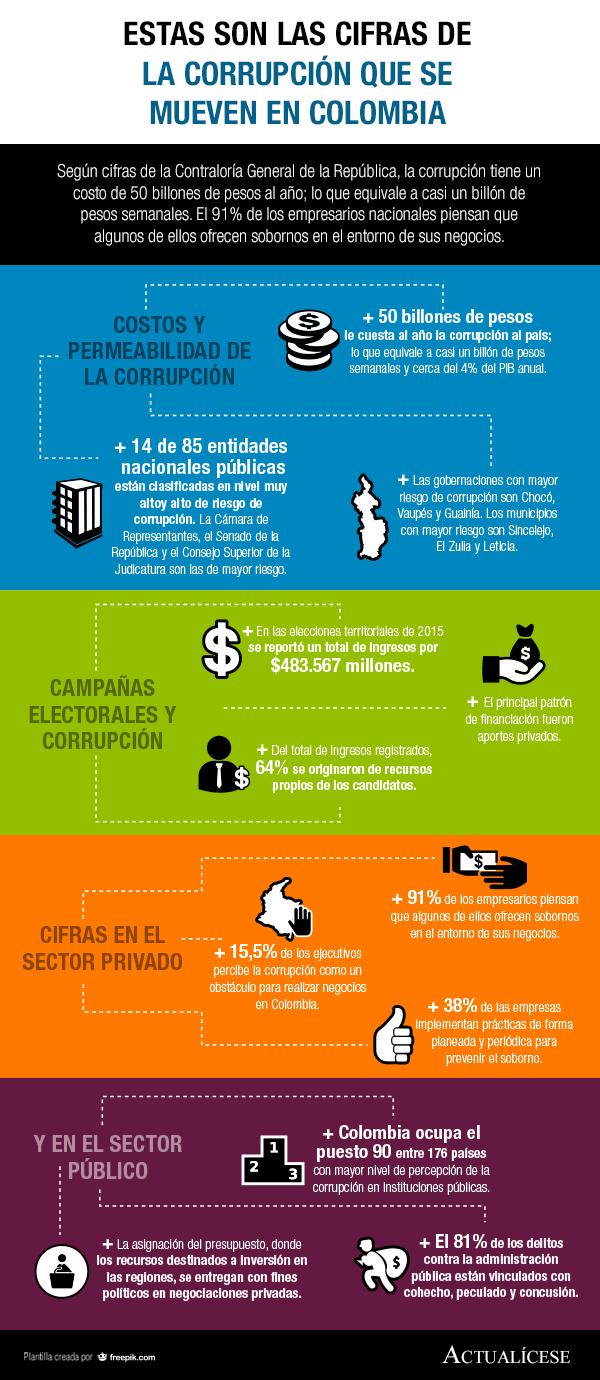 [Infografía] Estas son las cifras de la corrupción que se mueven en Colombia