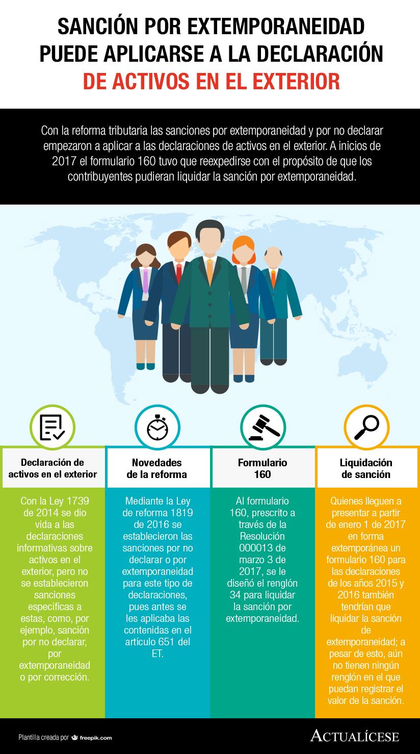 [Infografía] Sanción por extemporaneidad puede aplicarse a la declaración de activos en el exterior