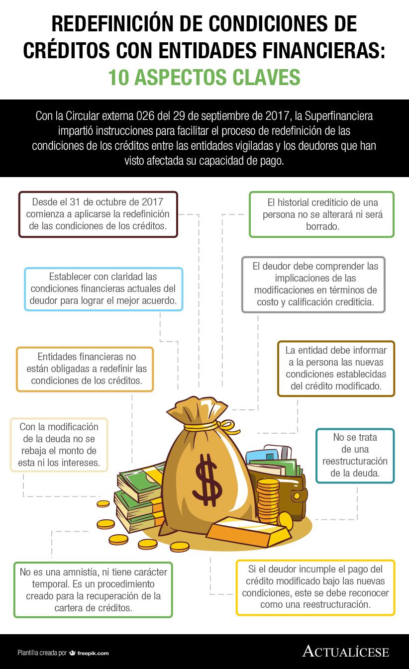 [Infografía] Redefinición de condiciones de créditos con entidades financieras: 10 aspectos clave