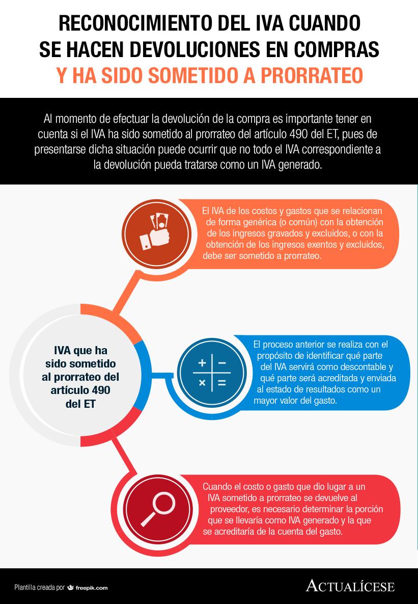 [Infografía] Reconocimiento del IVA cuando se hacen devoluciones en compras y ha sido sometido a prorrateo