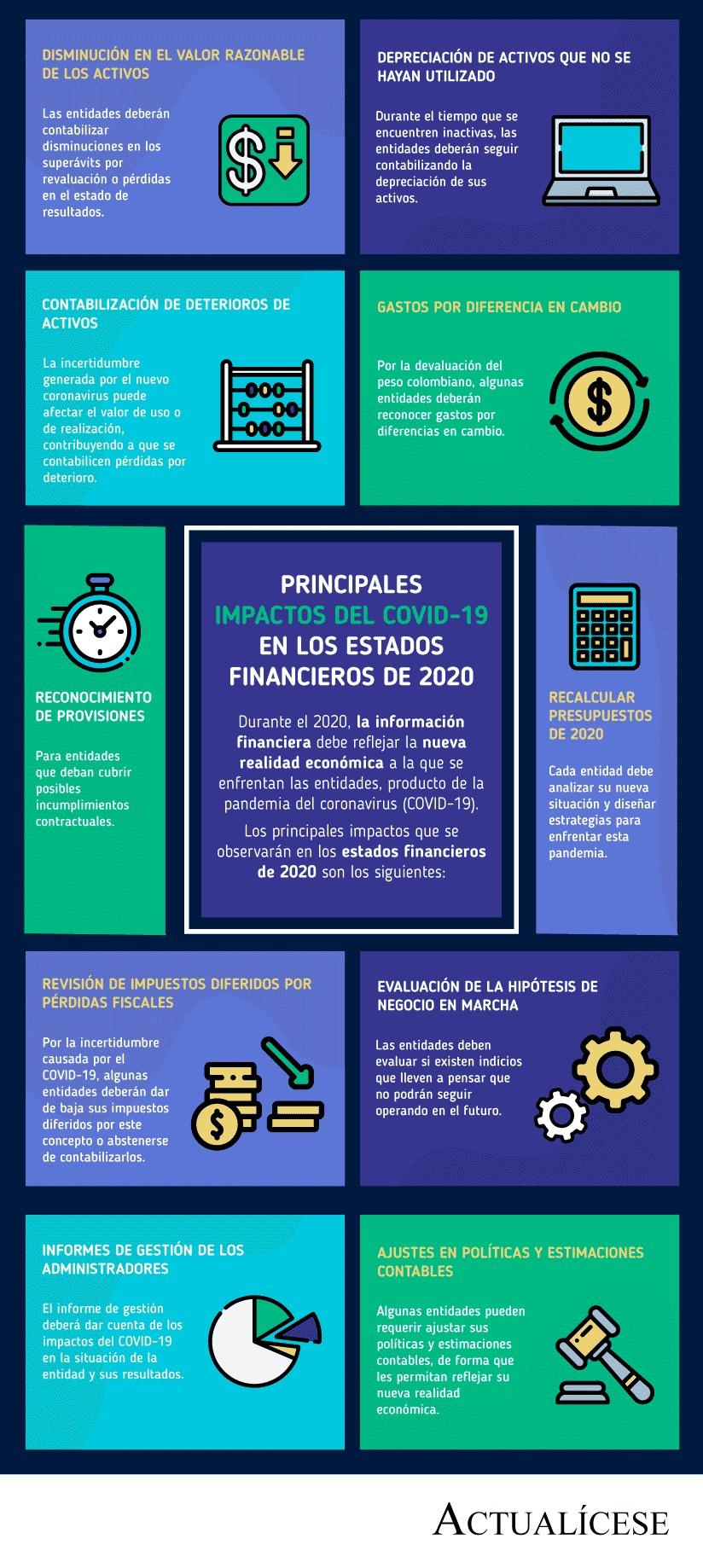[Infografía] Principales impactos del COVID-19 en los estados financieros de 2020