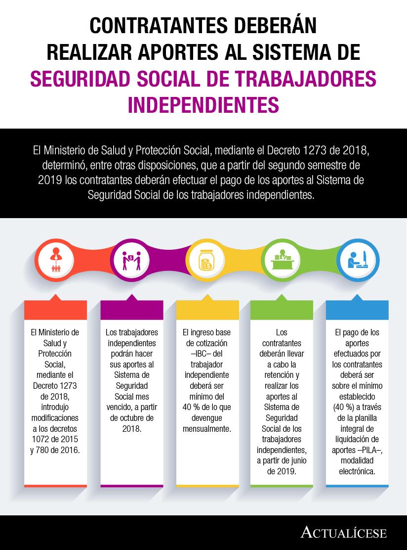[Infografía] Contratantes deberán realizar aportes al Sistema de Seguridad Social de trabajadores independientes