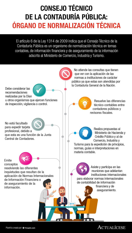 [Infografía] Consejo Técnico de la Contaduría Pública: órgano de normalización técnica