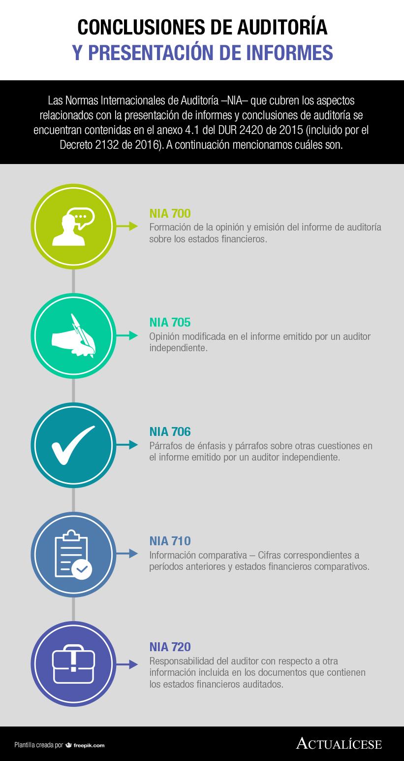 [Infografía] Conclusiones de auditoría y presentación de informes
