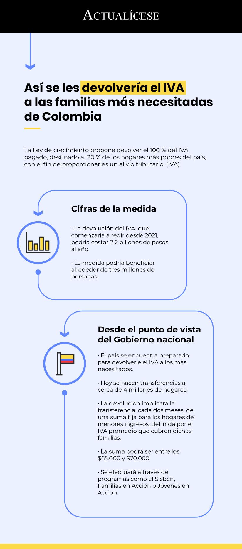 [Infografía] Así se les devolvería el IVA a las familias más necesitadas de Colombia