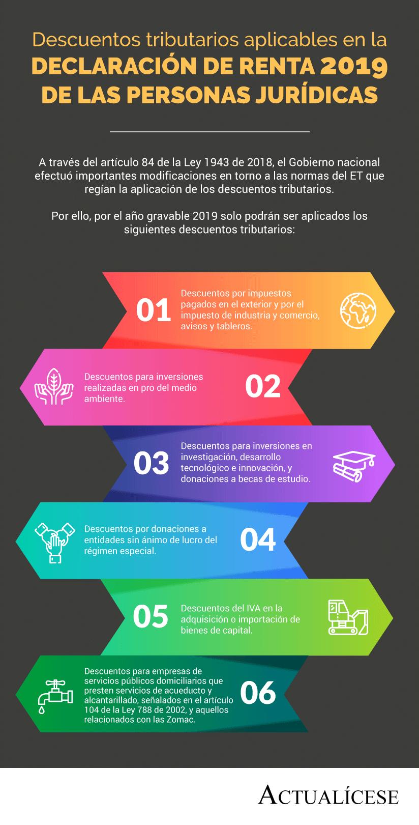 Descuentos tributarios aplicables en la declaración de renta 2019 de las personas jurídicas