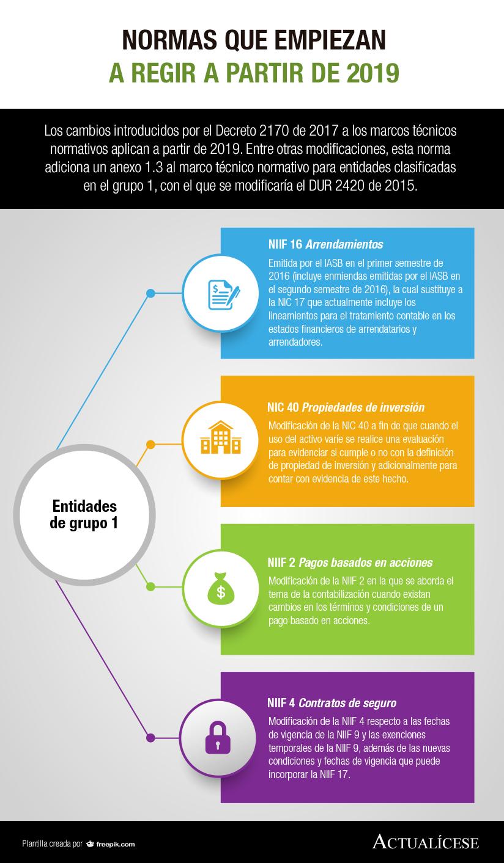 [Infografía] Normas que empiezan a regir a partir de 2019