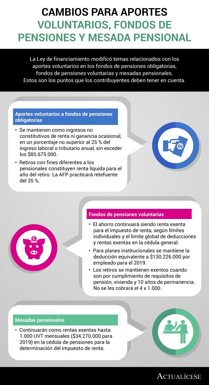 [Infografía] Cambios para aportes voluntarios, fondos de pensiones y mesada pensional