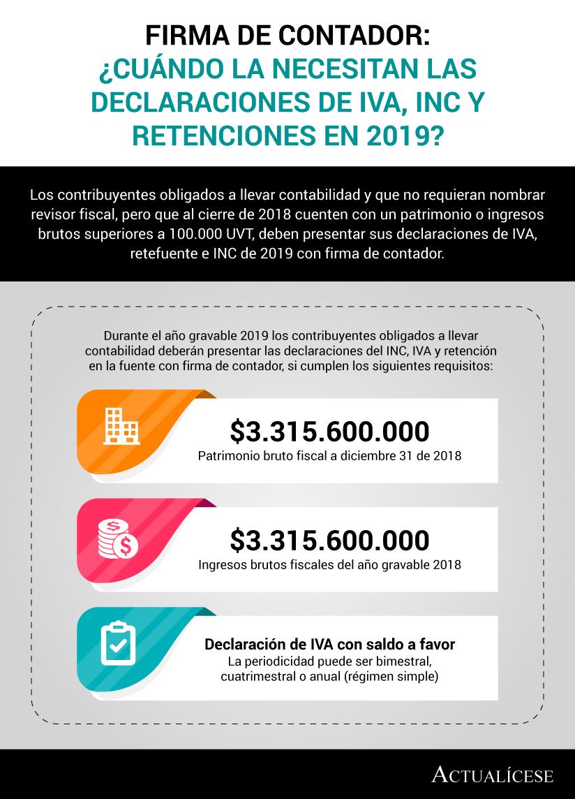[Infografía] Firma de contador: ¿cuándo la necesitan las declaraciones de IVA, INC y retenciones en 2019?