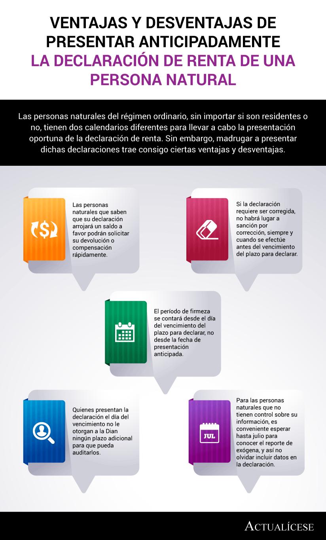 [Infografía] Ventajas y desventajas de presentar anticipadamente la declaración de renta de una persona natural