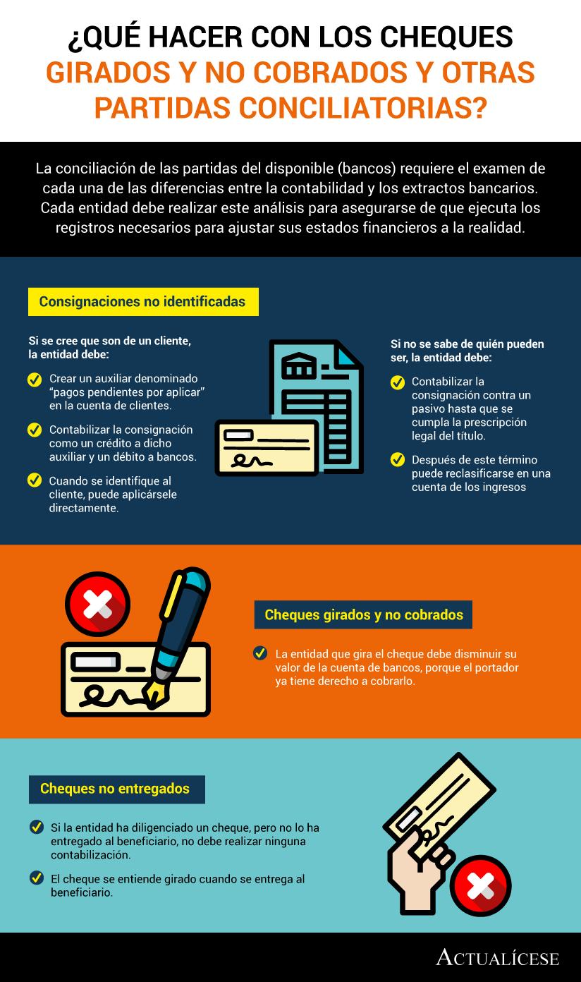 [Infografía] ¿Qué hacer con los cheques girados y no cobrados y otras partidas conciliatorias?