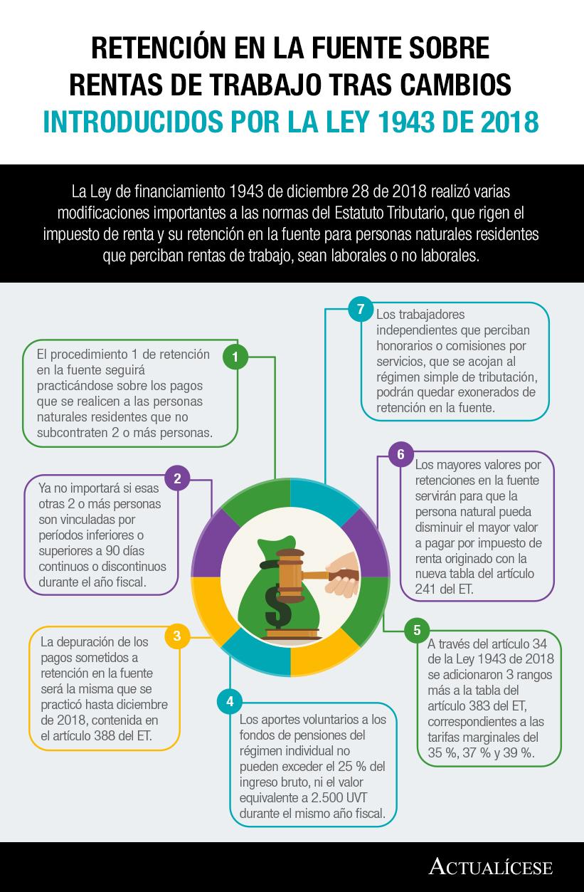 [Infografía] Retención en la fuente sobre rentas de trabajo tras cambios introducidos por la Ley 1943 de 2018