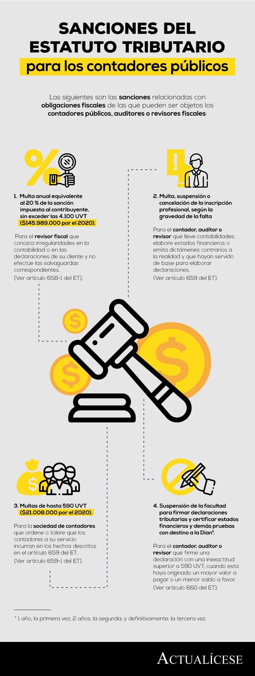 [Infografía] Sanciones del Estatuto Tributario para los contadores públicos