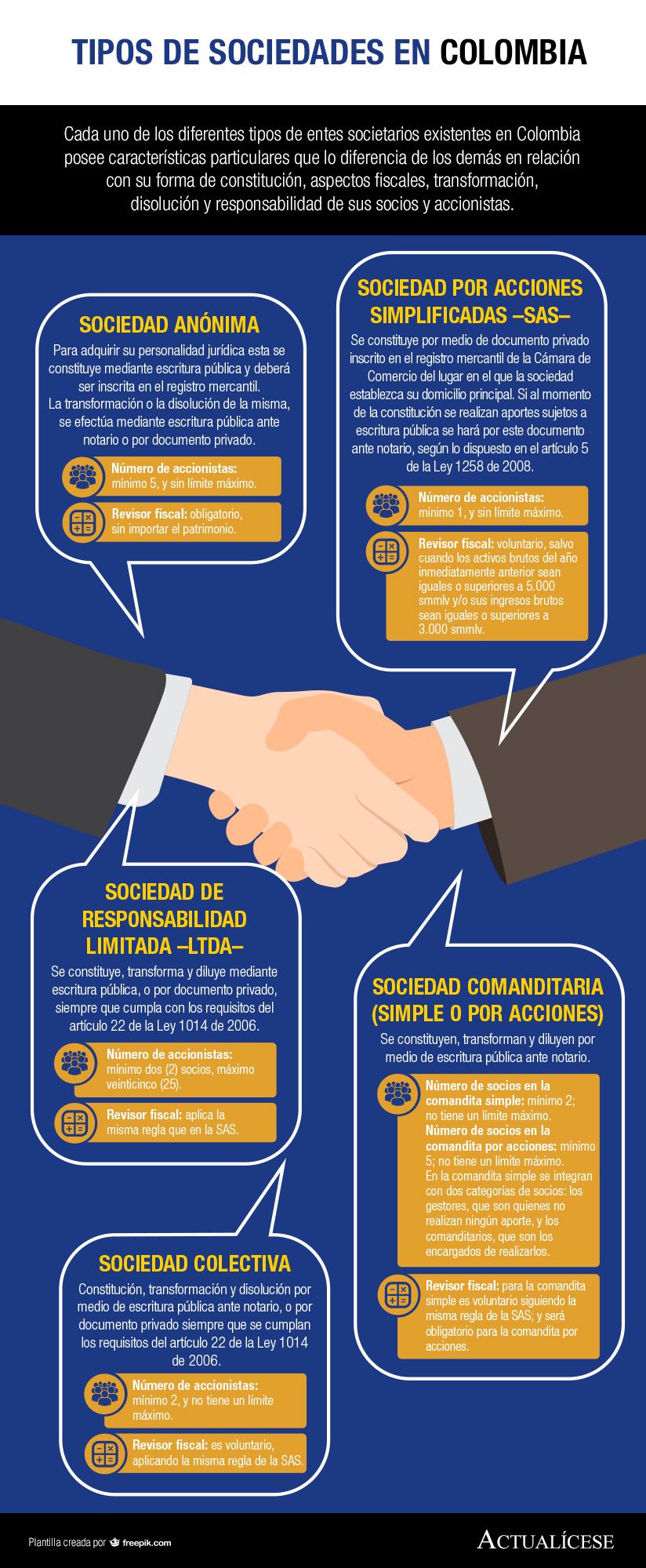 [Infografía] Tipos de sociedades en Colombia