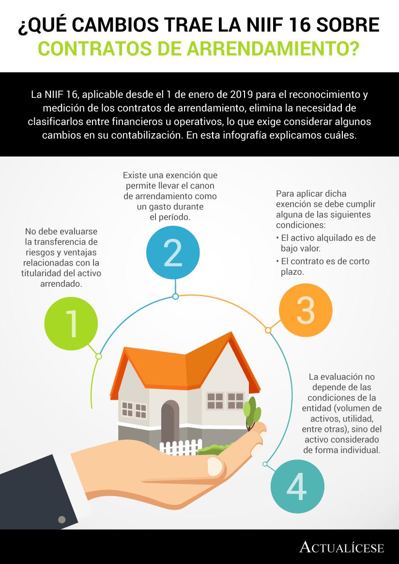 [Infografía] ¿Qué cambios trae la NIIF 16 sobre contratos de arrendamiento?