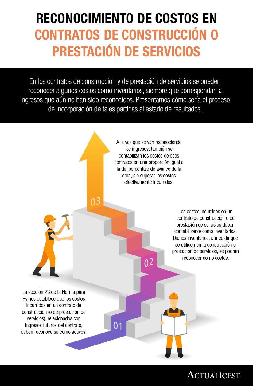 [Infografía]Reconocimiento de costos en contratos de construcción o prestación de servicios