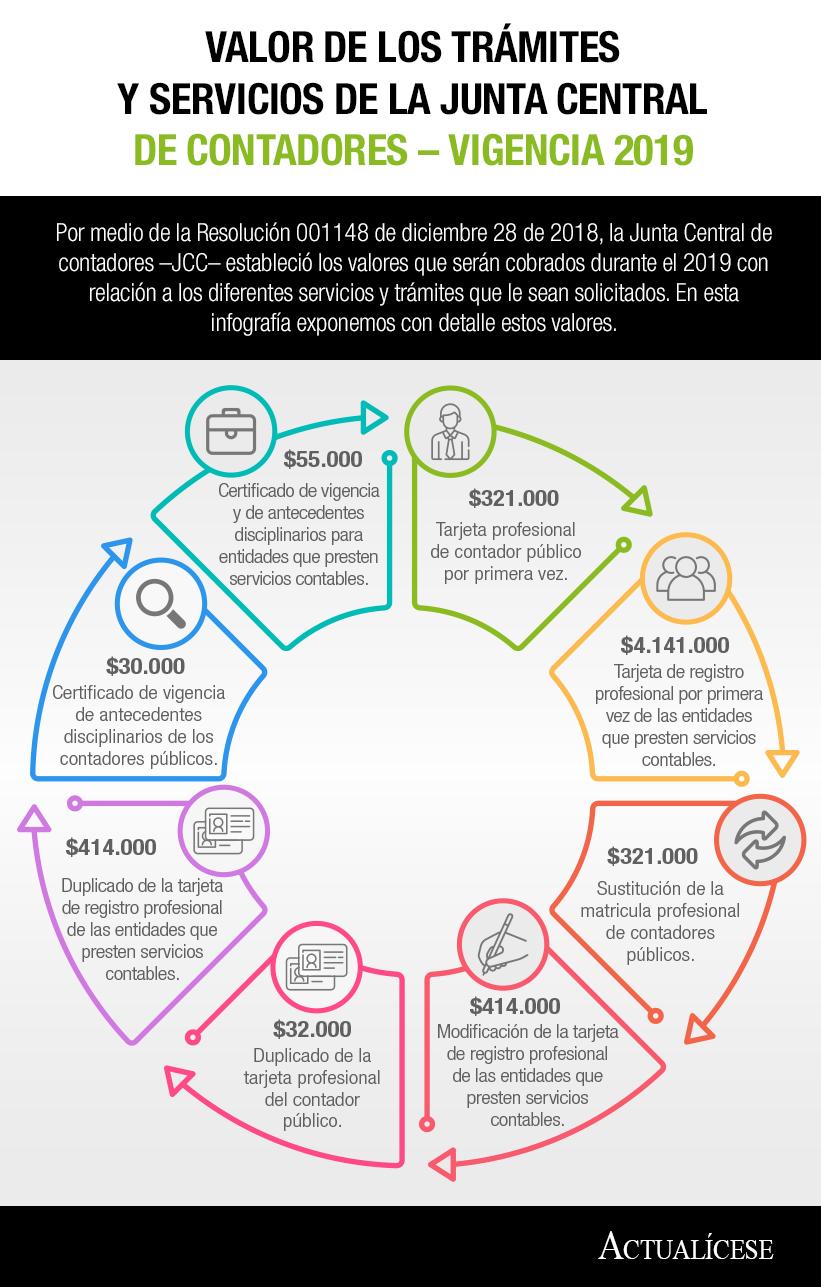 [Infografía] Valor de los trámites y servicios de la Junta Central de Contadores – Vigencia 2019