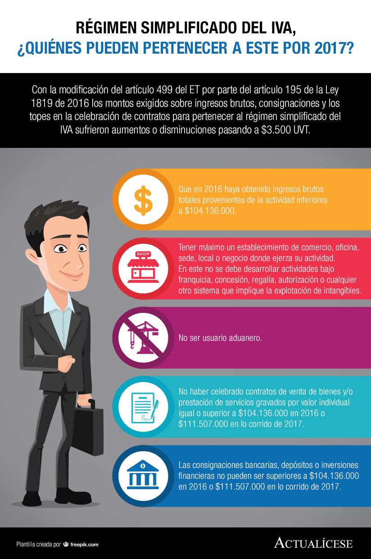 [Infografía] Régimen simplificado del IVA, ¿quiénes pueden pertenecer a este por 2017?