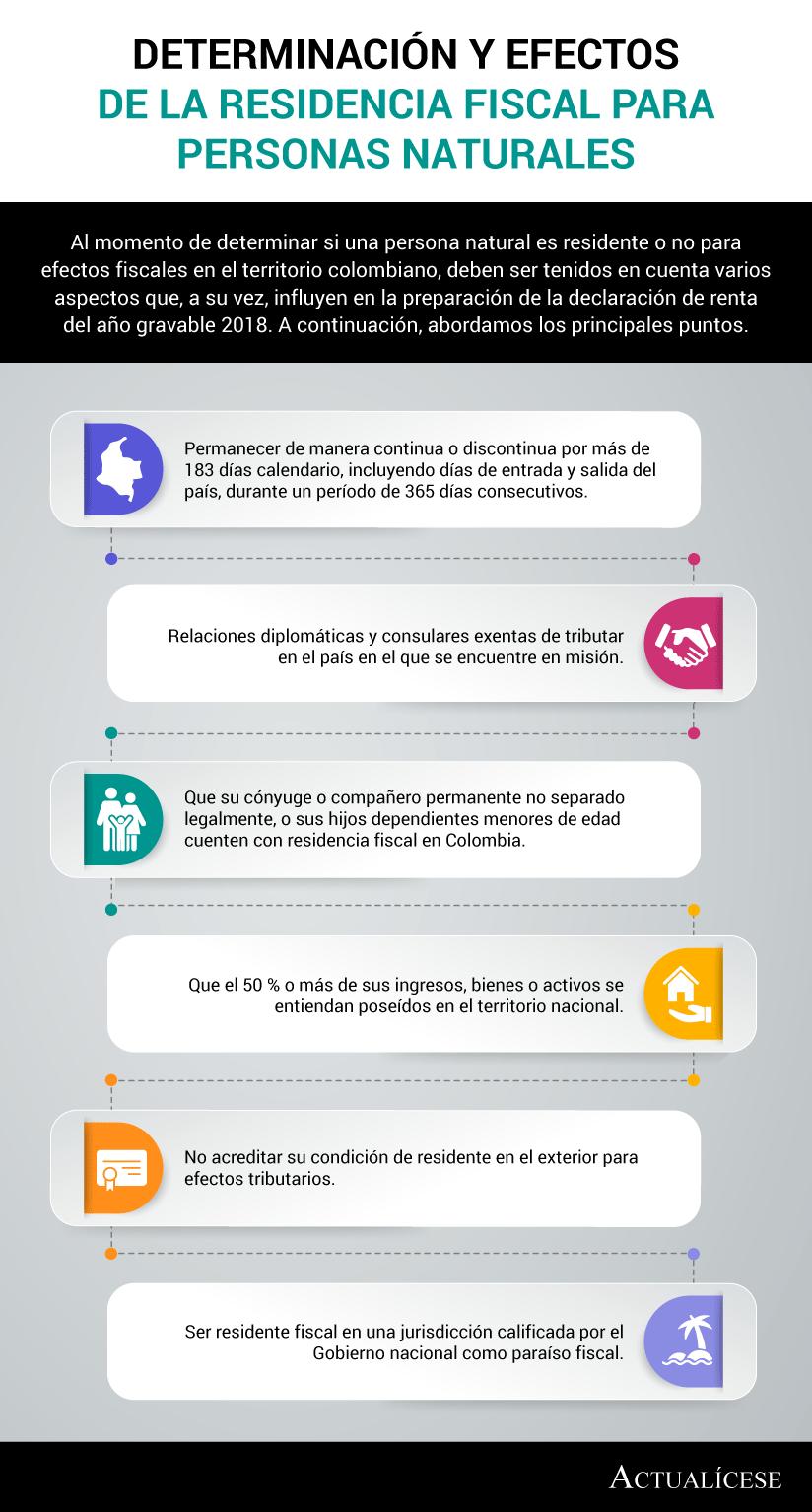 [Infografía] Determinación y efectos de la residencia fiscal para personas naturales