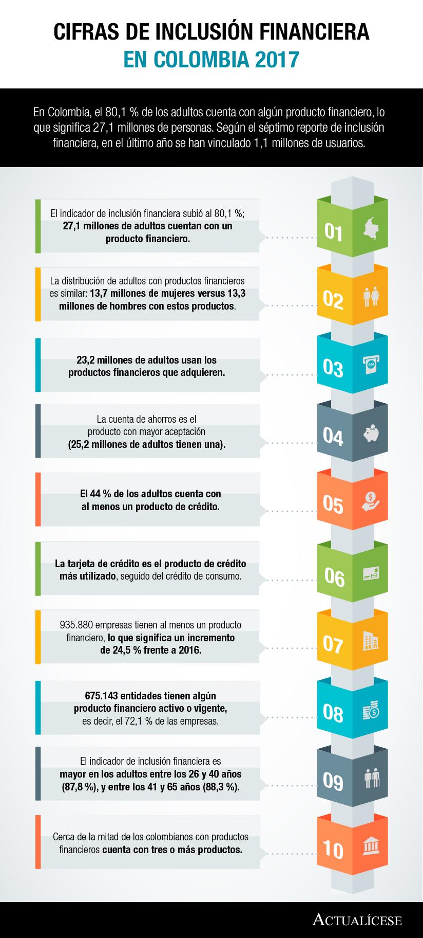 [Infografía] Cifras de inclusión financiera en Colombia 2017