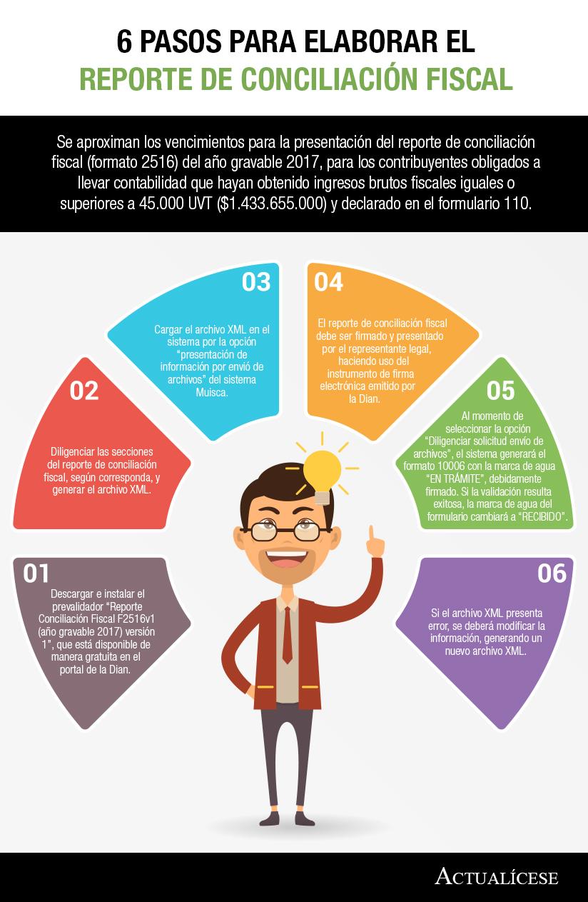 [Infografía] 6 pasos para elaborar el reporte de conciliación fiscal