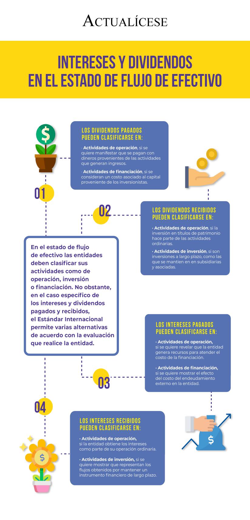 [Infografía] Intereses y dividendos en el estado de flujo de efectivo