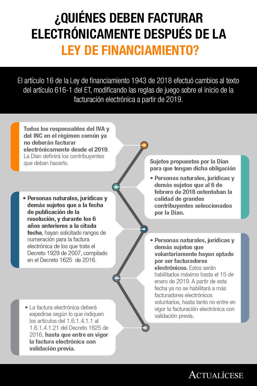 [Infografía] ¿Quiénes deben facturar electrónicamente después de la Ley de financiamiento?