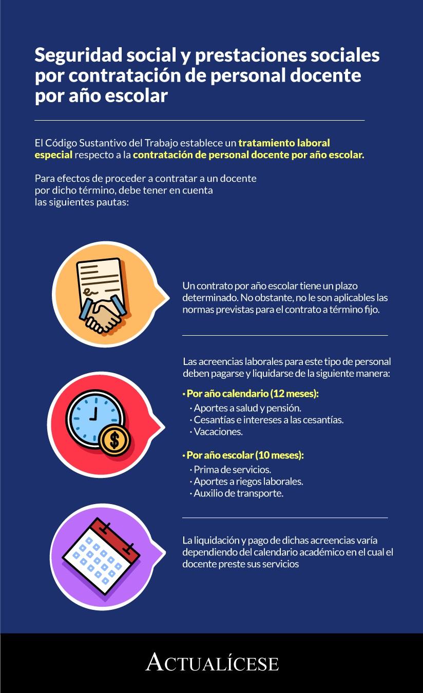 [Infografía] Seguridad social y prestaciones sociales por contratación de personal docente por año escolar