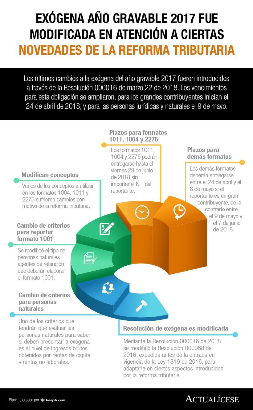 [Infografía] Exógena año gravable 2017 fue modificada en atención a ciertas novedades de la reforma tributaria