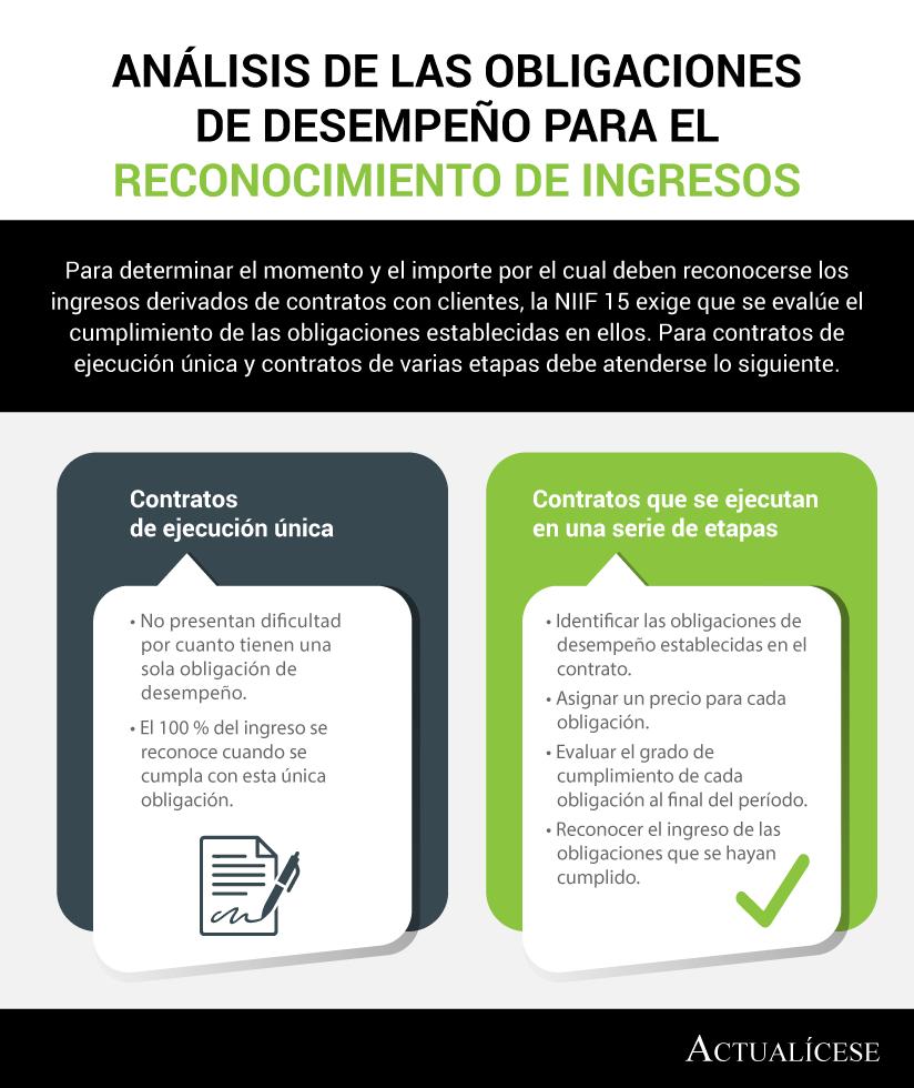 [Infografía] Análisis de las obligaciones de desempeño para el reconocimiento de ingresos