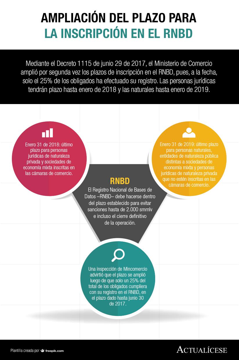 [Infografía] Ampliación del plazo para la inscripción en el RNBD