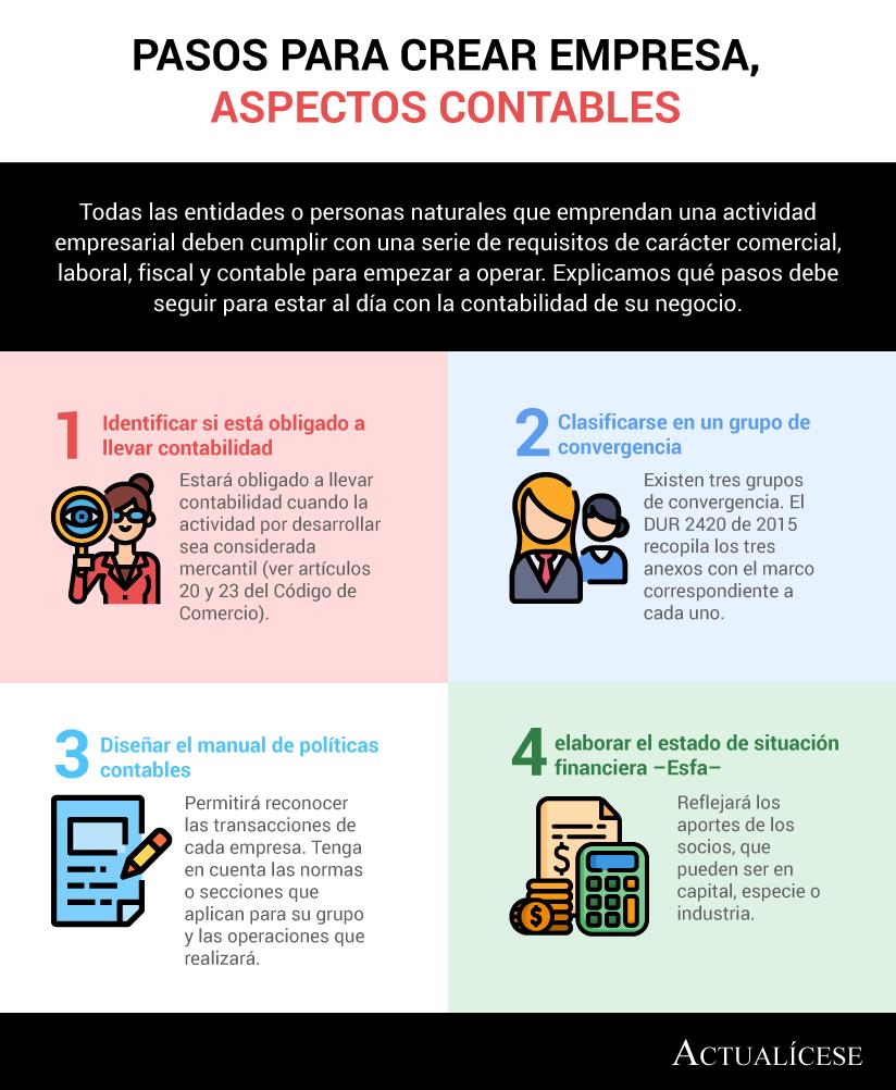 [Infografía] Pasos para crear empresa, aspectos contables