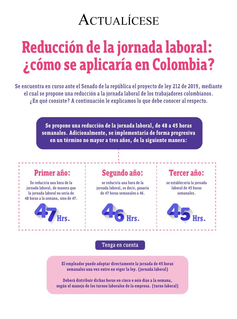 [Infografía] Reducción de la jornada laboral: ¿cómo se aplicaría en Colombia?