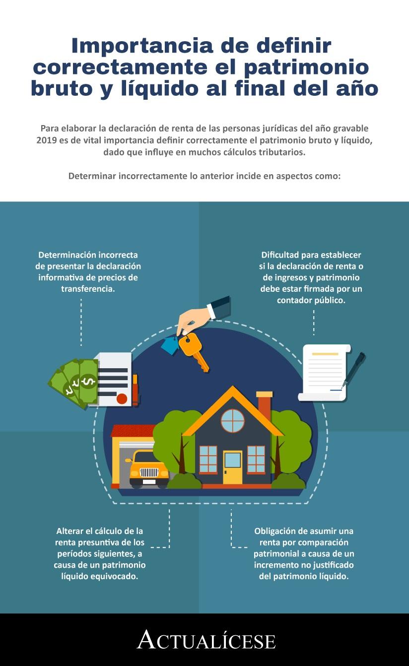 [Infografía] Importancia de definir correctamente el patrimonio bruto y líquido al final del año