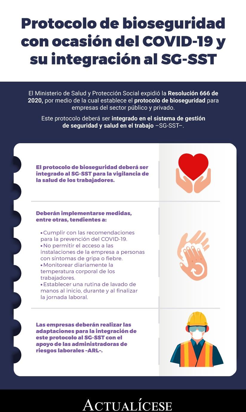 [Infografía] Protocolo de bioseguridad con ocasión del COVID-19 y su integración al SG-SST
