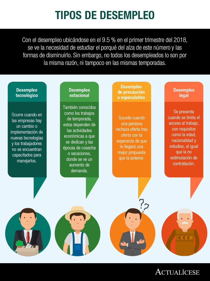 [Infografía] Tipos de desempleo