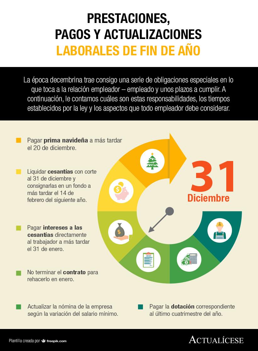 [Infografía] Prestaciones, pagos y actualizaciones laborales de fin de año