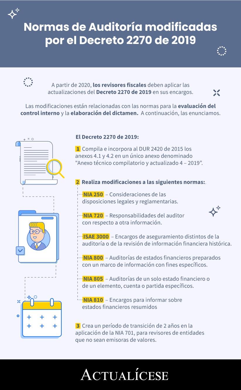 [Infografía] Normas de Auditoría modificadas por el Decreto 2270 de 2019