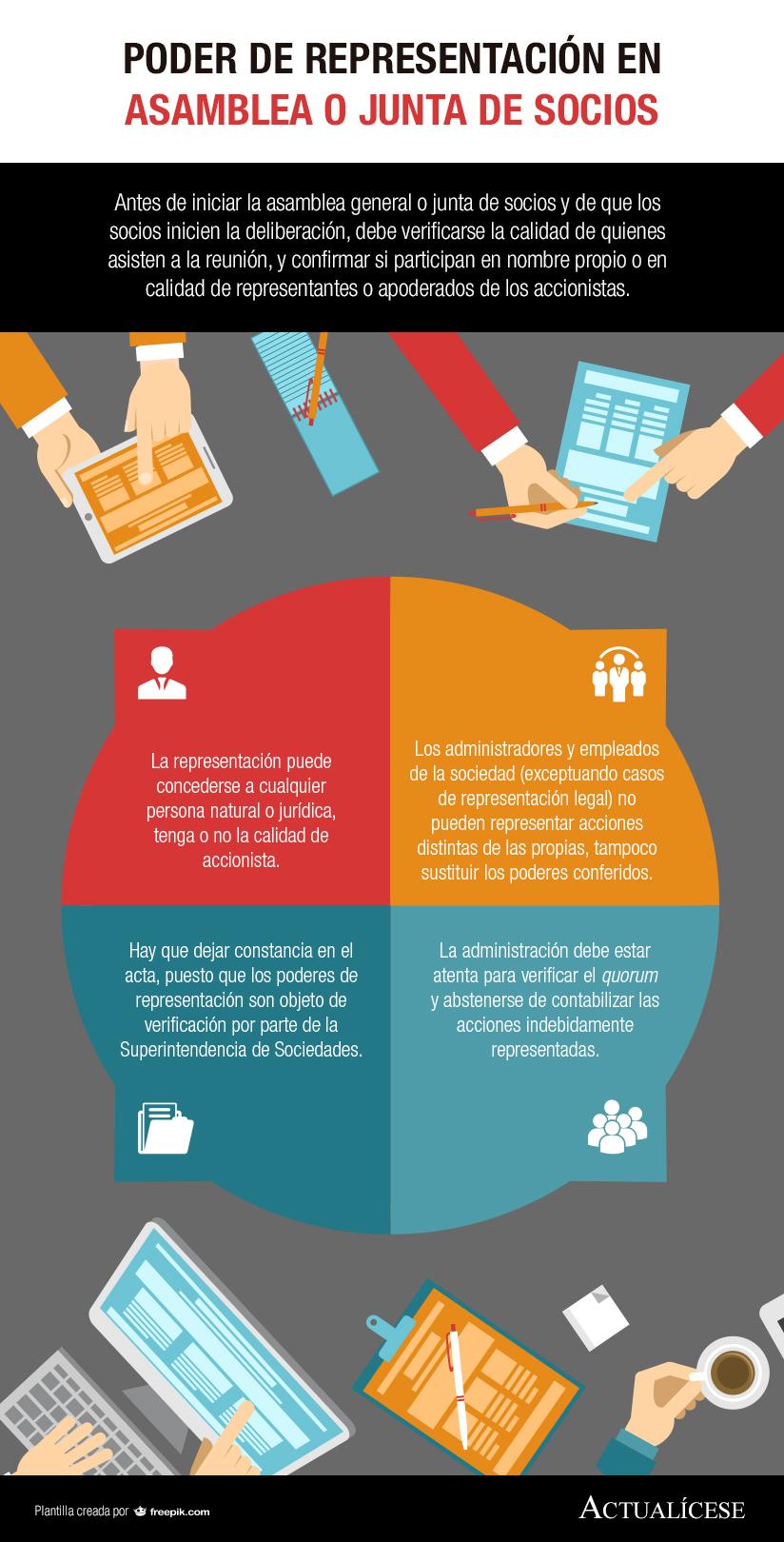 [Infografía] Poder de representación en asamblea o junta de socios
