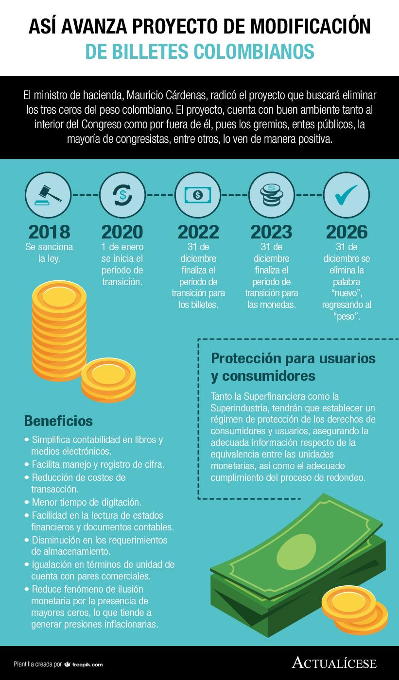 [Infografía] Así avanza proyecto de modificación de billetes colombianos