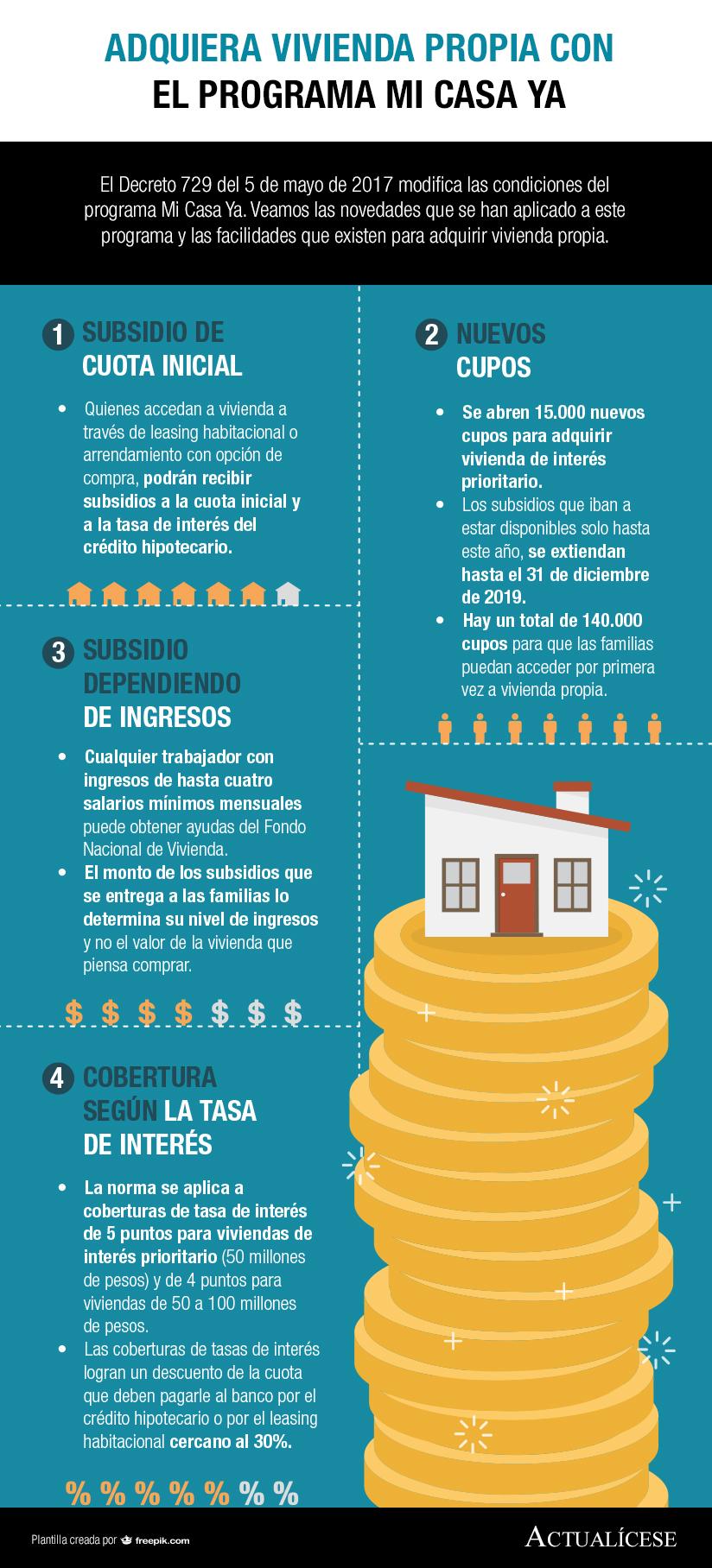 [Infografía] Adquiera vivienda propia con el programa Mi Casa Ya