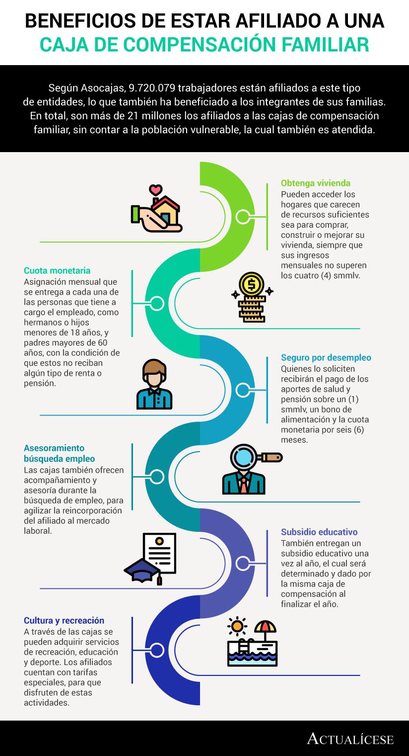 [Infografía] Beneficios de estar afiliado a una caja de compensación familiar
