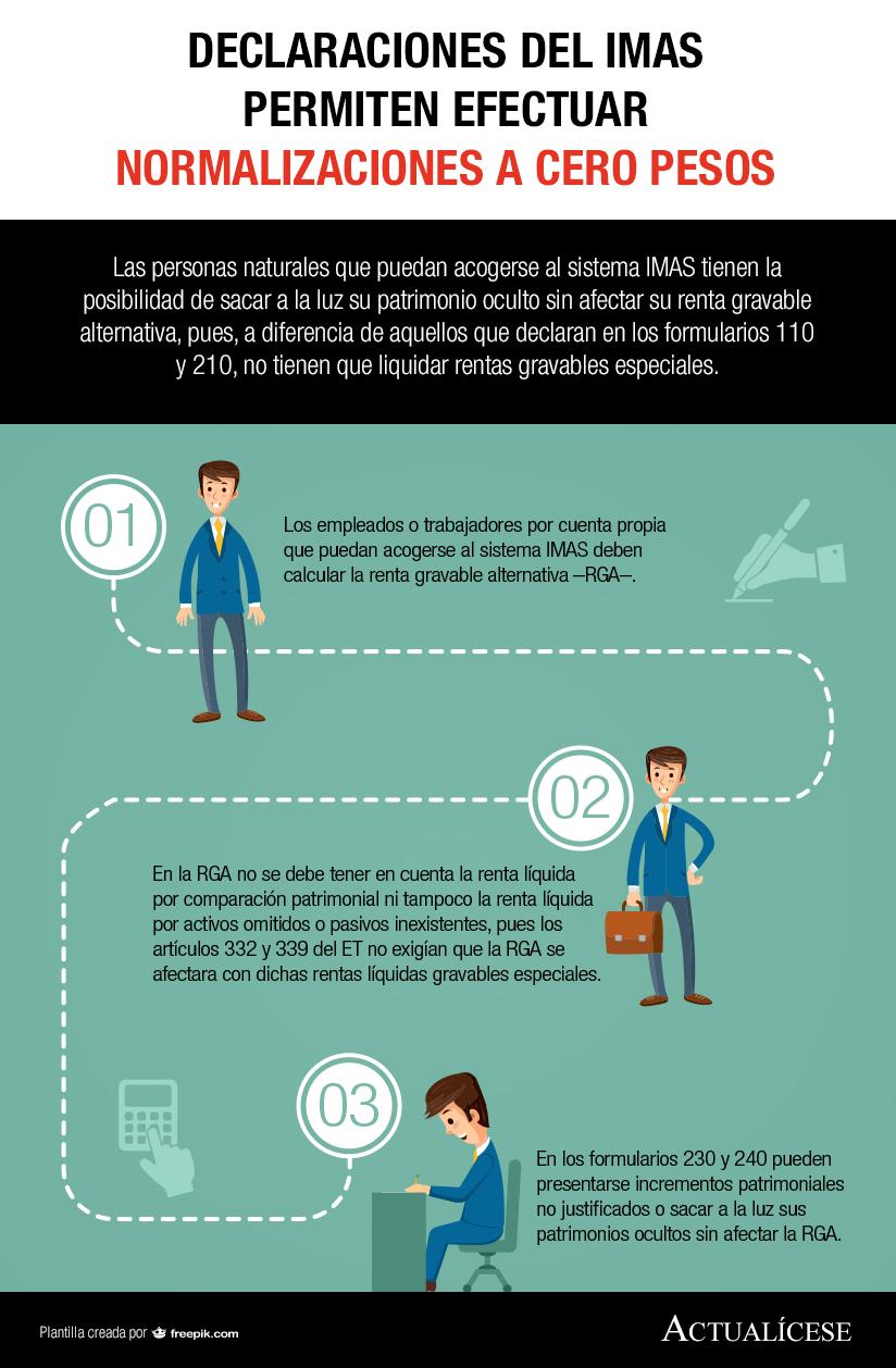 [Infografía] Declaraciones del IMAS permiten efectuar normalizaciones a cero pesos