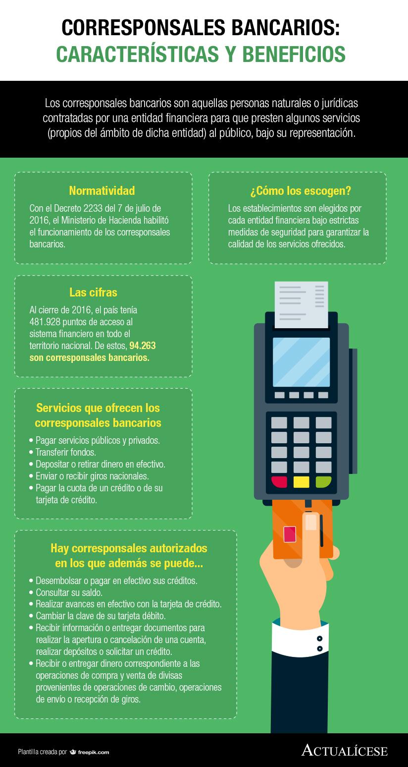 [Infografía] Corresponsales bancarios: características y beneficios