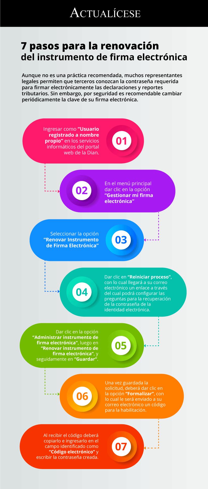 [Infografía] 7 pasos para la renovación del instrumento de firma electrónica