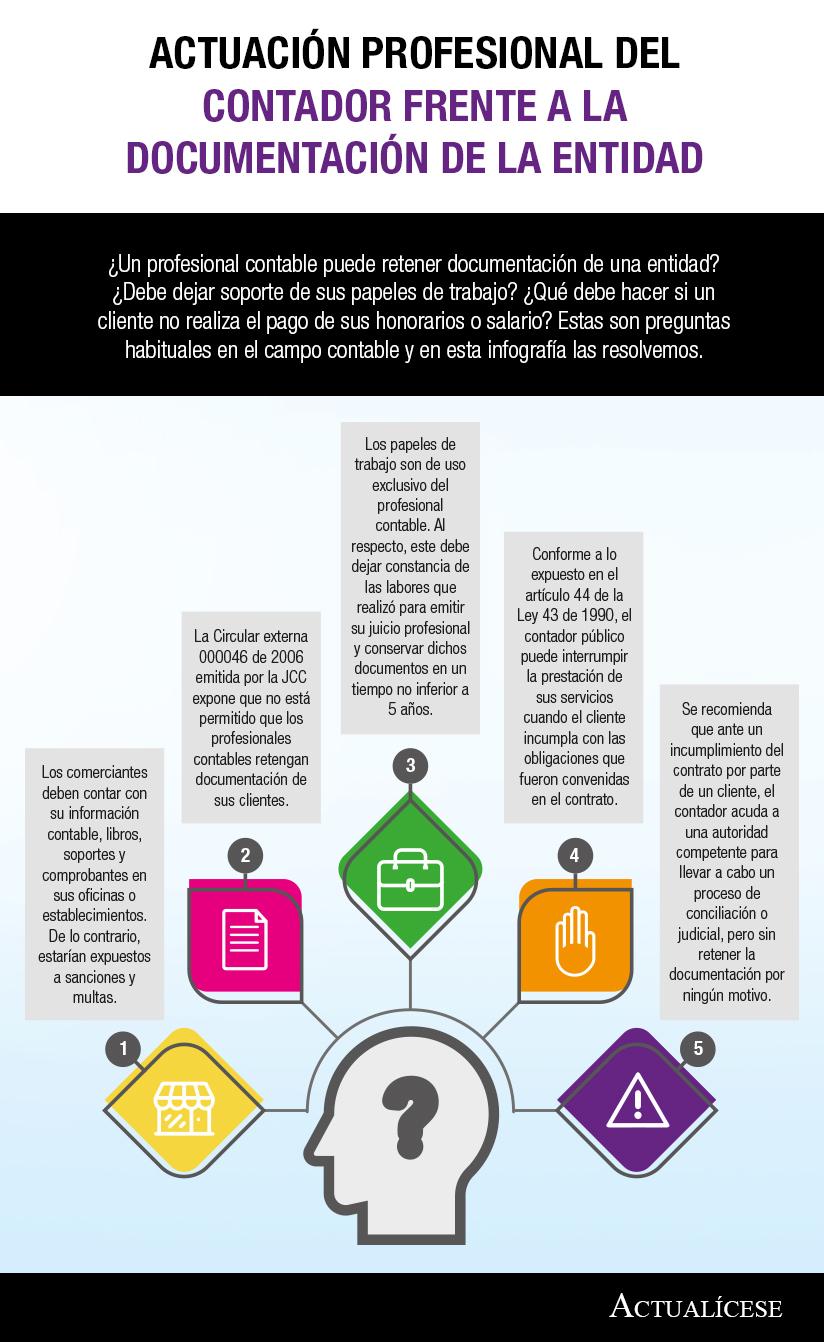 [Infografía] Actuación profesional del contador frente a la documentación de la entidad
