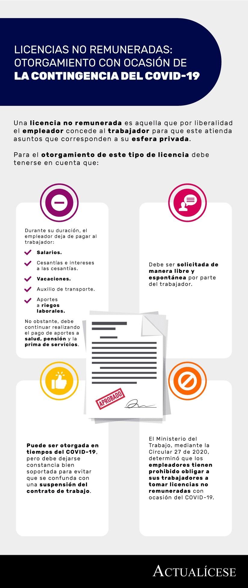 [Infografía] Licencias no remuneradas: otorgamiento con ocasión de la contingencia del COVID-19