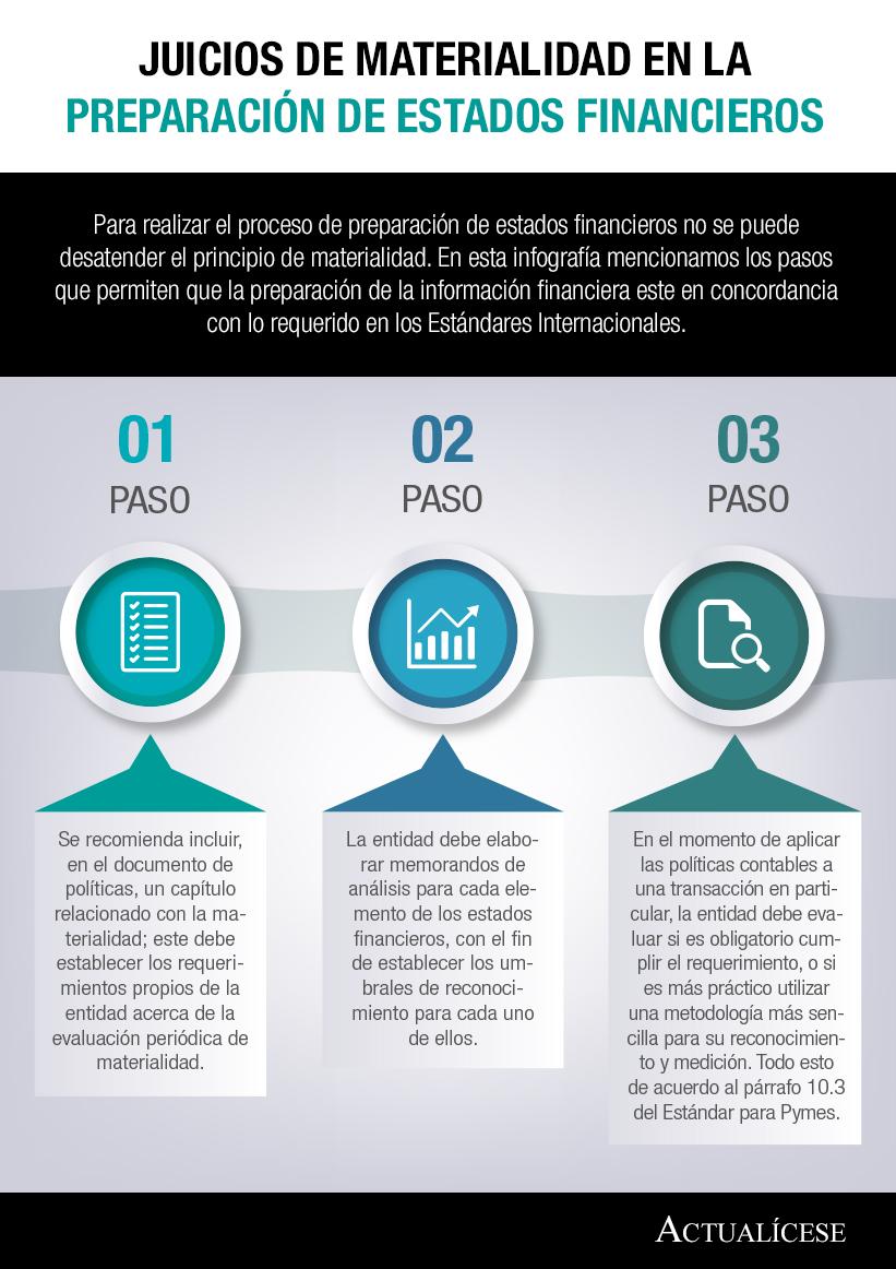 [Infografía] Juicios de materialidad en la preparación de estados financieros