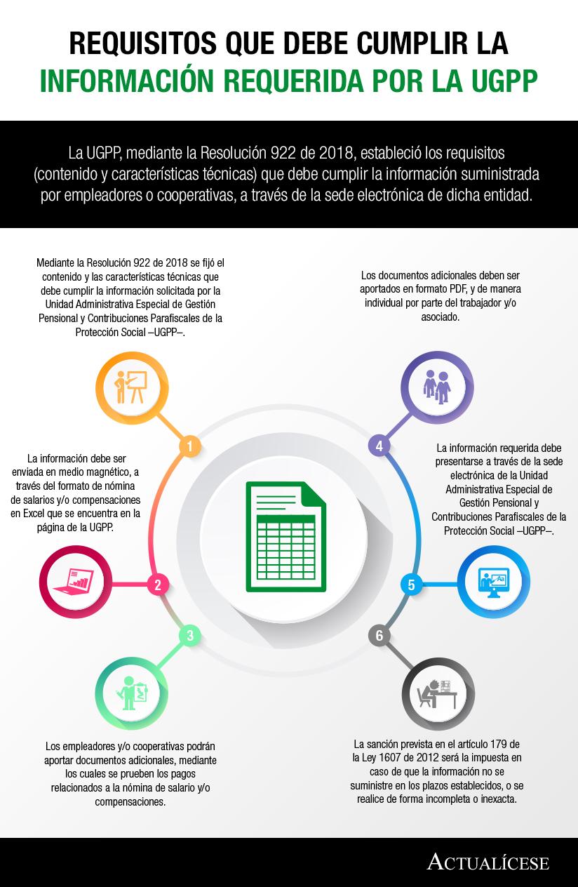 [Infografía] Requisitos que debe cumplir la información requerida por la UGPP